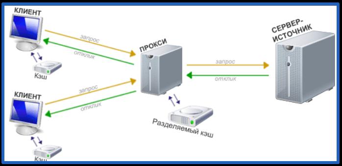 как поменять прокси в яндекс браузере