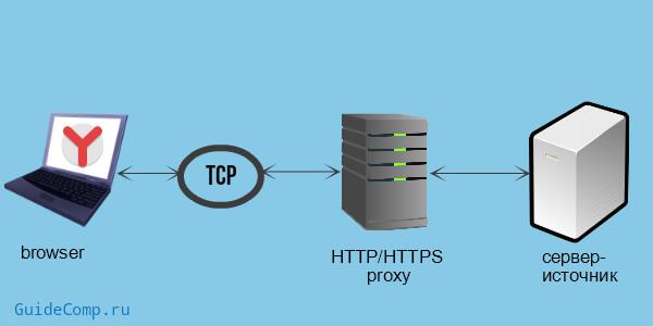 proxy для яндекс браузера